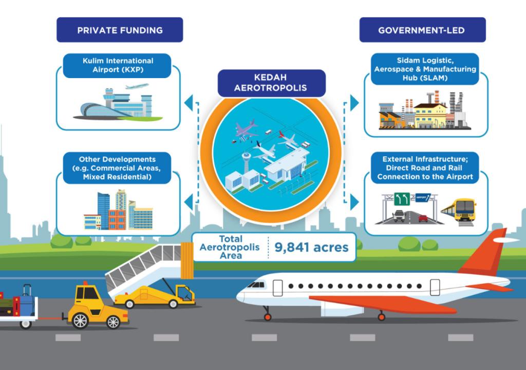 KEDAH AEROTROPOLIS infographic